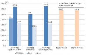 正規職員の年間給与額(団体調査、平均値)
