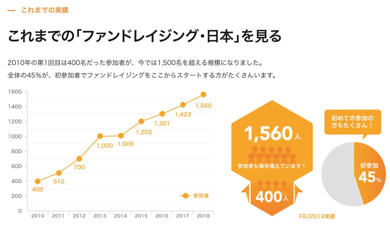 ファンドレイジング日本の参加者傾向