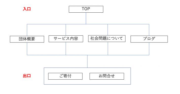 ホームページ制作、全体図